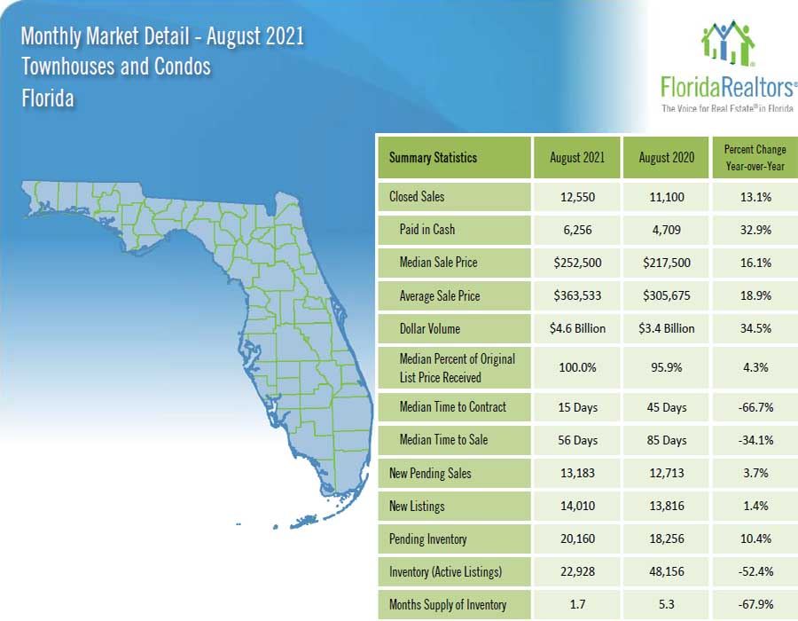 2021 August Palm Beach County Monthly Market Details Page 1 CONDOS TOWNHOUSES FLPalmBeach Martin Group Real Estate 1200x900