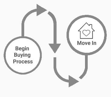 Buying Process House Journey Martin Group Palm Beaches Real Estate Icon