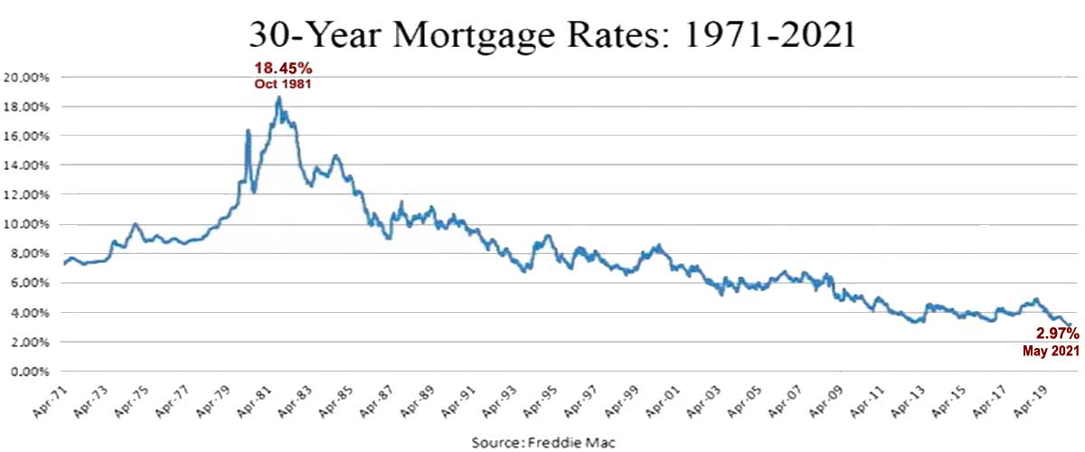Freddie Mac 30 Year Mortgage Rates FLPalmBeach Martin Group Real Estate 1200x500