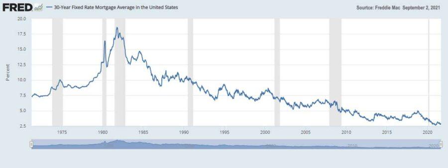 Freddie Mac 30 Year Mortgage Rates Graph Chart