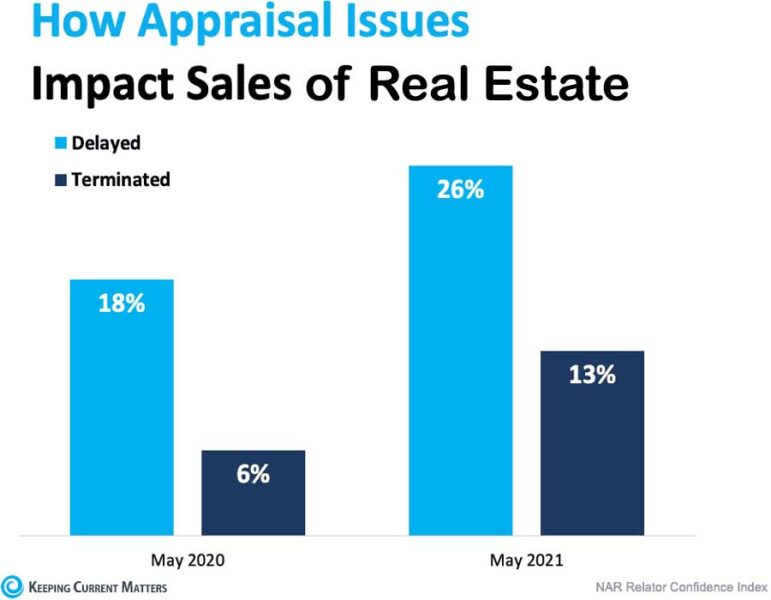 How Appraisal Issues Impact Sales
