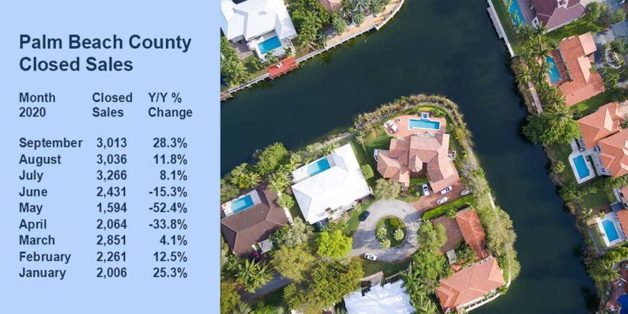 Palm Beach County CLosed Sales FLPalmBeach Martin Group Image